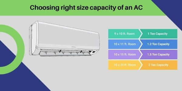 choosing the right size capacity of ac